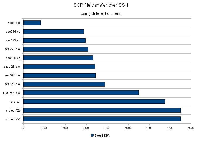 http://famzah.files.wordpress.com/2010/06/ssh-cipher-speed-chart.png